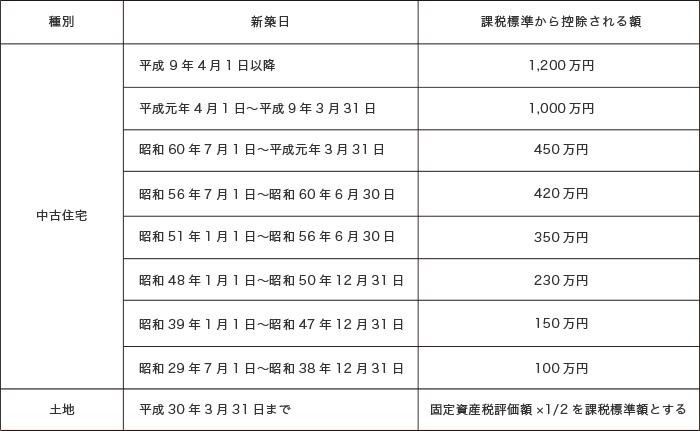 中古住宅における不動産取得税の控除額